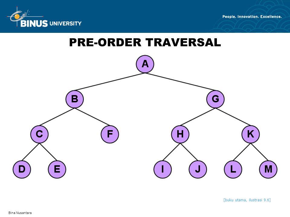 PRE-ORDER TRAVERSAL [buku utama, ilustrasi 9.6] Bina Nusantara